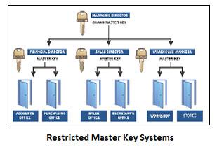 Penrith Locksmiths installs Restricted Master Key Systems.